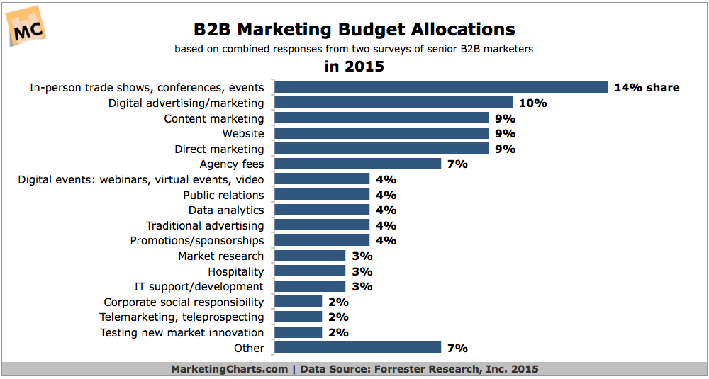 Allocation du budget marketing en B2B