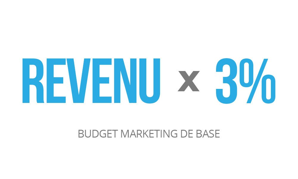 Calcul du budget marketing en fonction des revenus